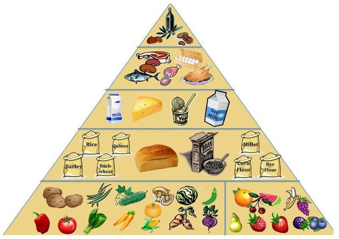 food pyramid, healthy eating